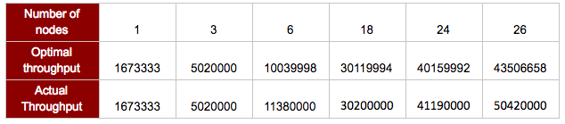 Table 3: Redis Enterprise - Optimal vs. Actual Throughput by Node