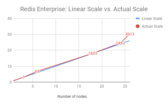 Redis Enterprise: Linear Scale vs. Actual Scale graph