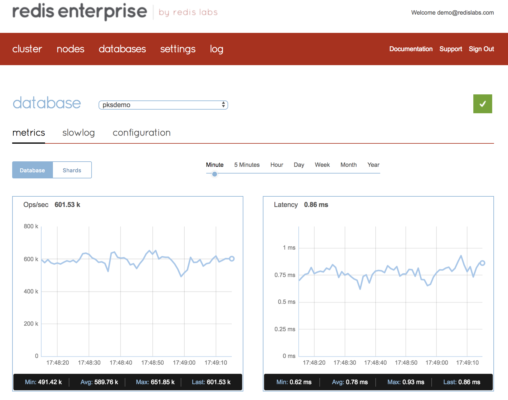 Redis Enterprise can easily reach over 0.5M ops/sec using just one of the cluster nodes over Kubernetes infrastructure, while keeping latency under sub-millisecond.