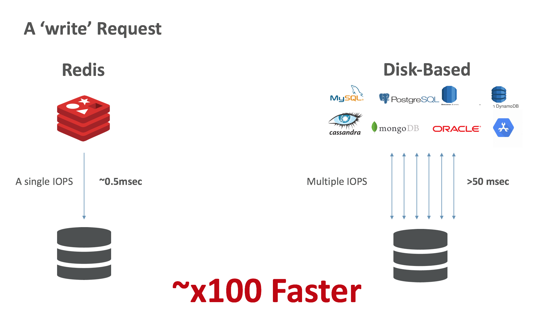 Network-attached Persistent Storage for Data Durability: Write x100 faster