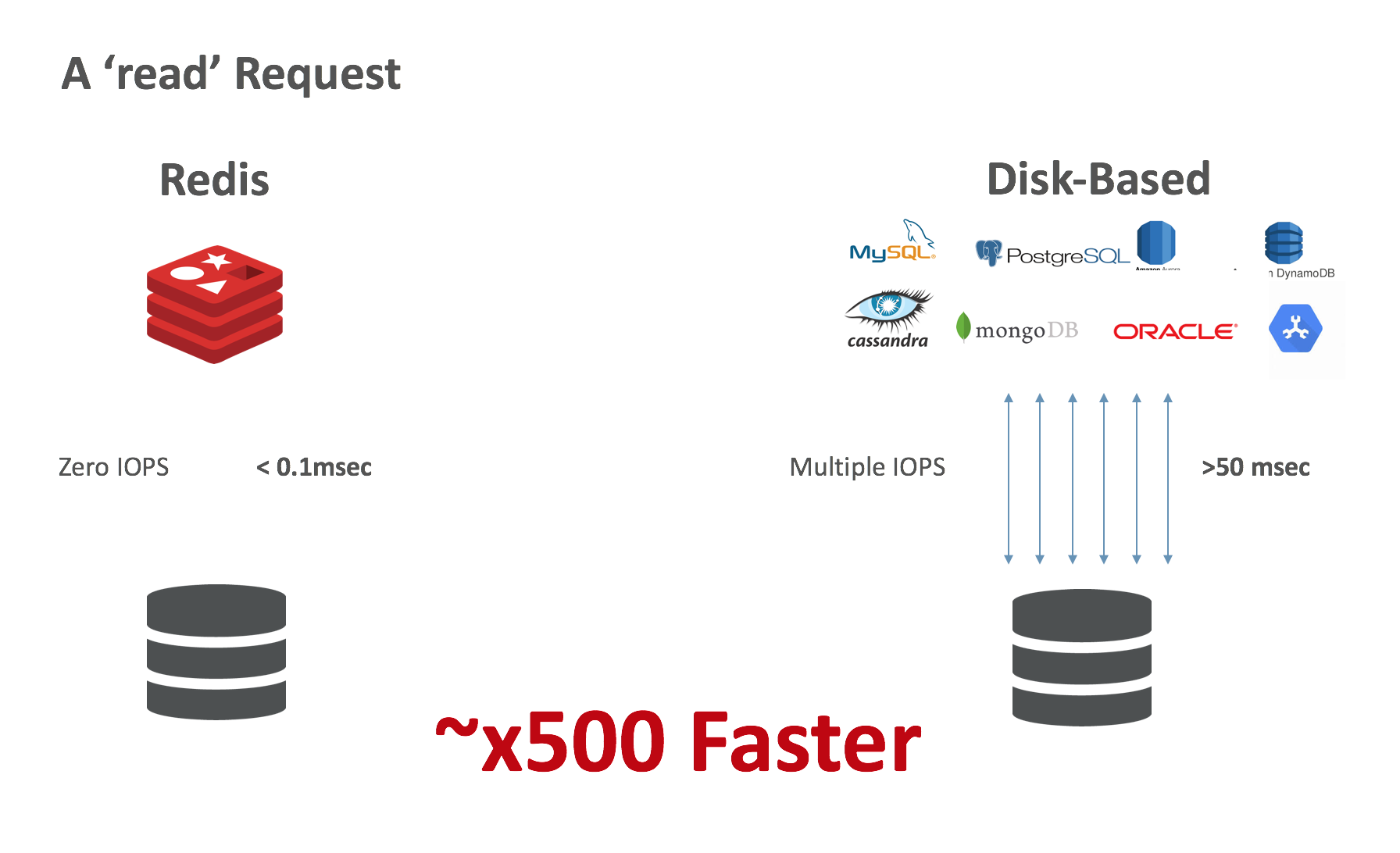 Network-attached Persistent Storage for Data Durability: Read x500 faster