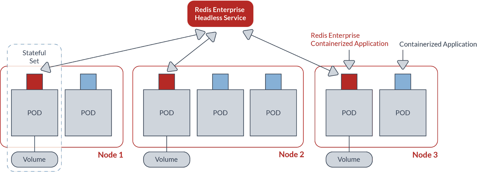 Redis Enterprise Kubernetes Release on Pivotal Container