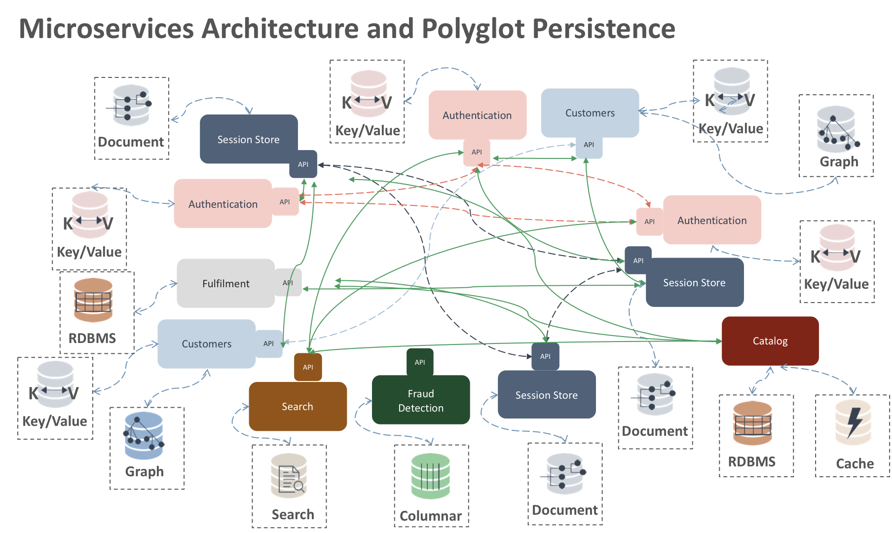 Microservices Architecture and Polyglot Persistence