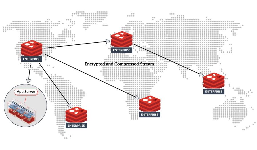 Active Passive Geo Distribution Diagram
