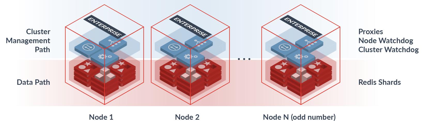 Cluster Architecture Symmetric Architecture Diagram