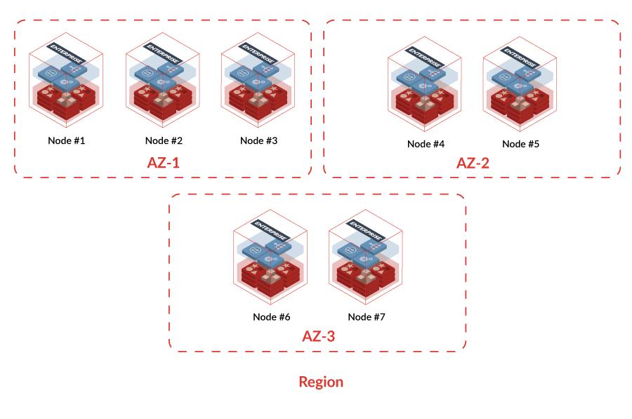 Highly Available Multi AZ Diagram