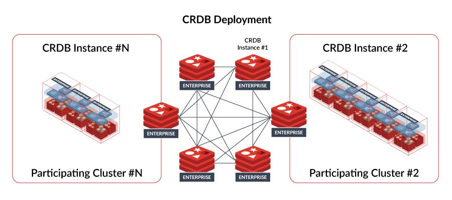 Active-Active CRDB Deployment Diagram