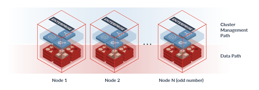 Cluster Architecture Symmetric-Architecture Security Diagram