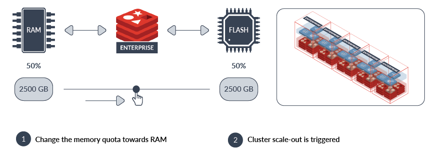 Redis Flash Cluster Scale Out 2018