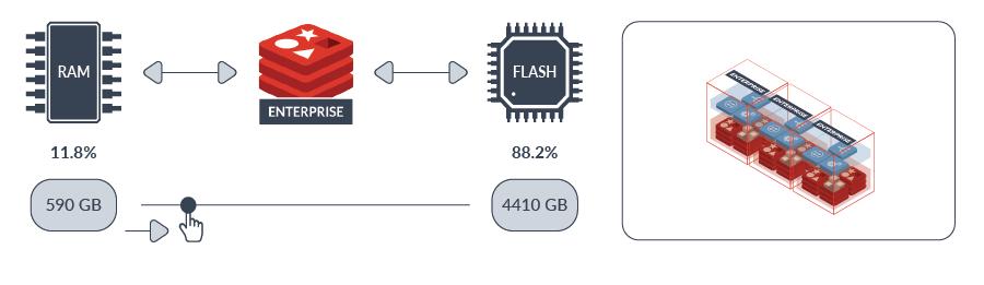 Redis Flash RAM to Flash Diagram