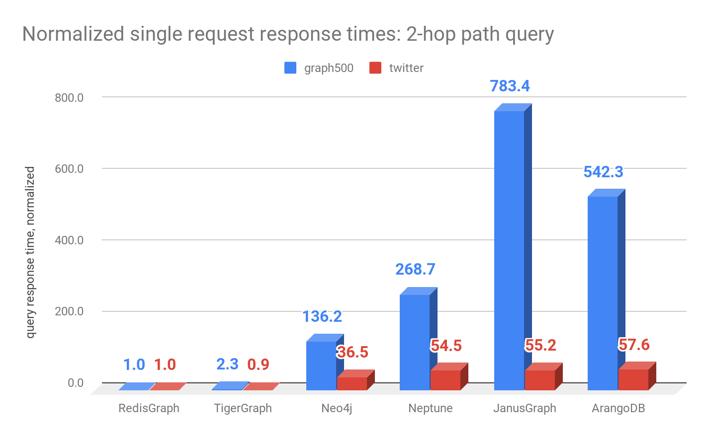 Normalized single request response times: 2-hop path query