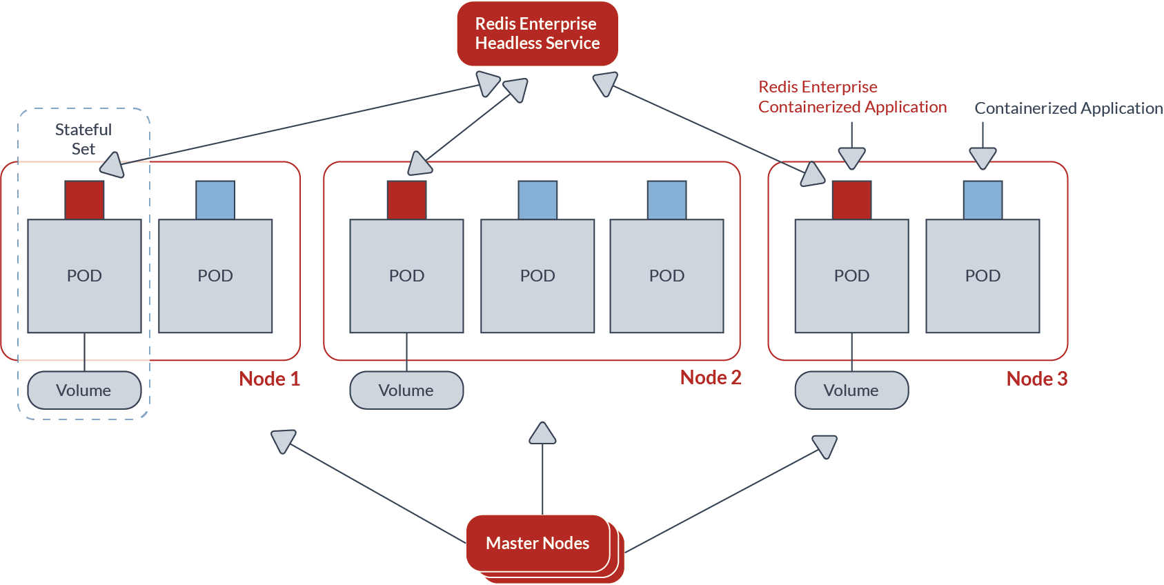 Redis Enterprise Headless Service