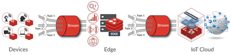 RedisEdge Diagram