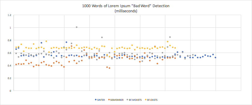 1000 words of Lorem Ipsom Bad Word Detection