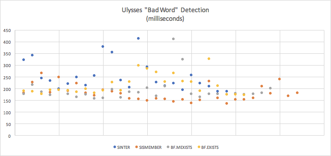 Ulyses Bad Word Detection