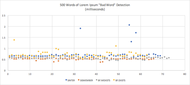 500 words of Lorem Ipsom Bad Word Detection