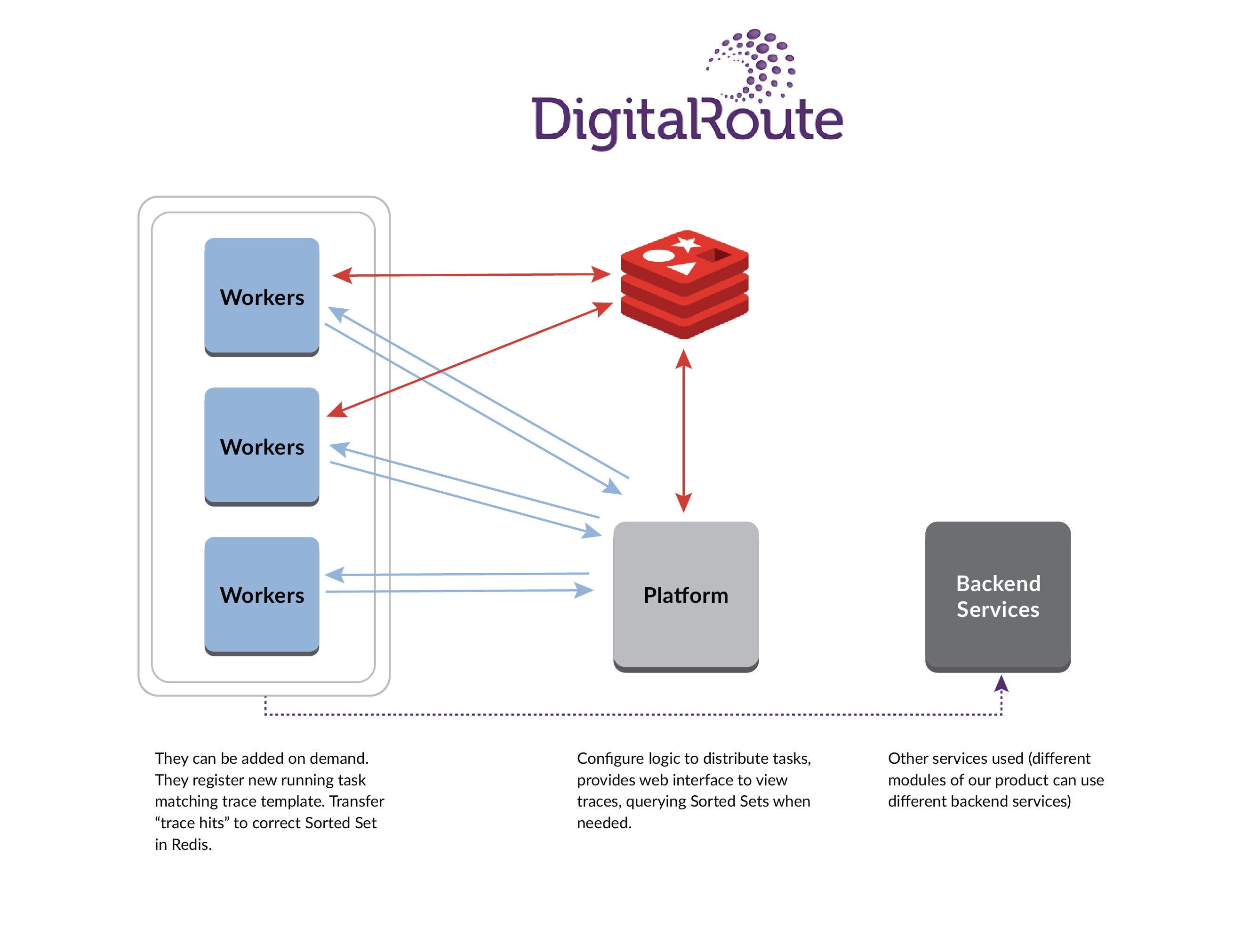 Chart describing DigitalRoute's trace flow from workers, to platform, to backend services