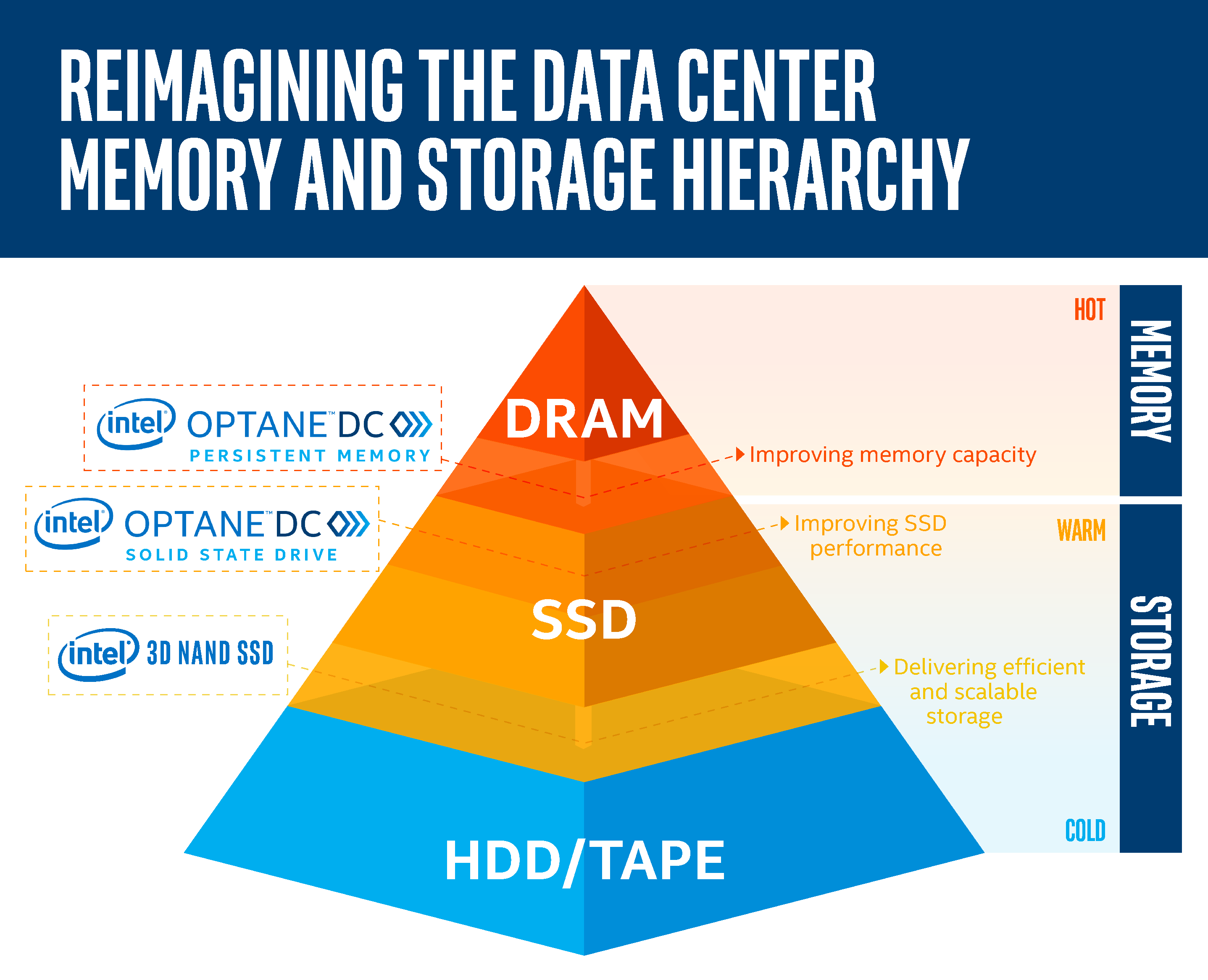 Reimagining The Data Center Memory and Storage Hierarchy