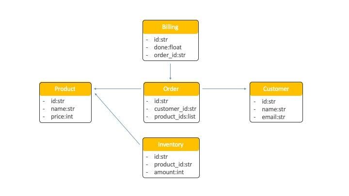 OrderShop Domain Model