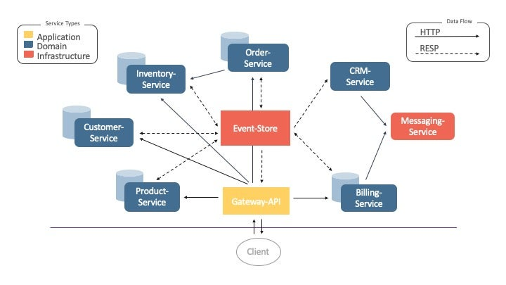 Using Redis as an Event Store for Communication Between Microservices