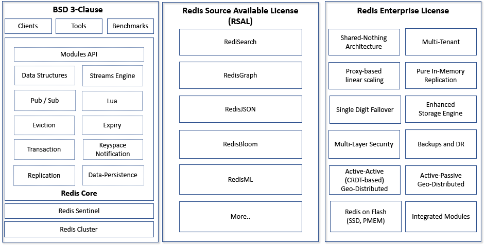 Redis Licensing Diagram