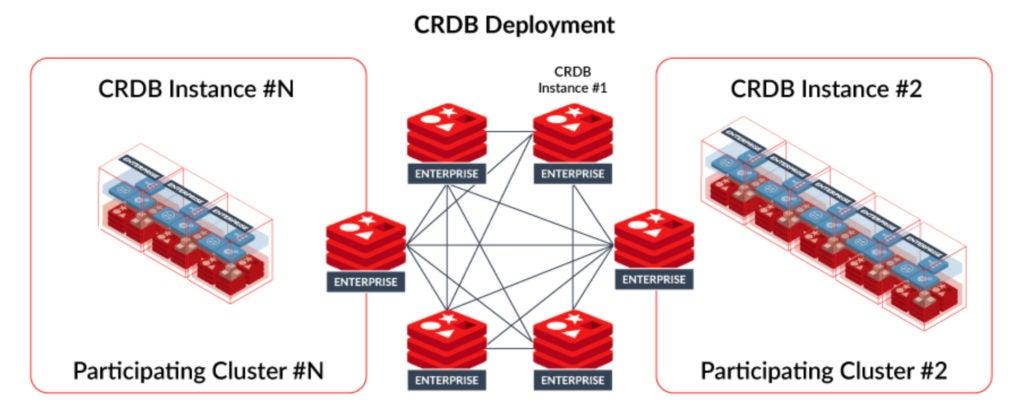 Redis Labs - Figure 4: CRDB deployment of Redis Enterprise