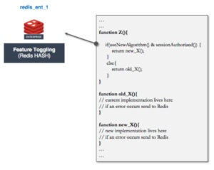 Redis Labs - Figure 5: Feature toggles stored in redis_ent_1