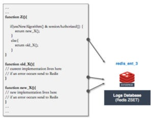 Figure 8: Logs stored in redis_ent_3