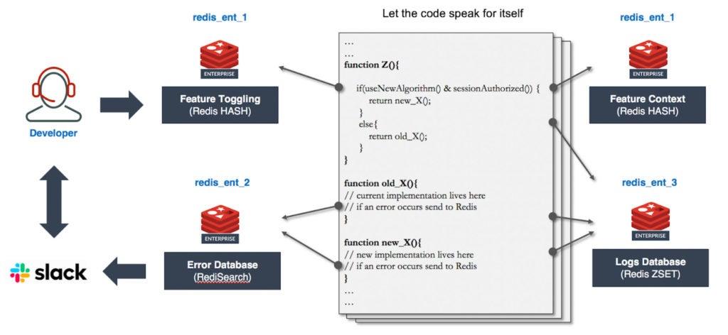 Redis - Figure 3: Managing toggles, context, errors & logs with Redis Enterprise