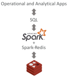 How to get SQL-like Experience with Redis? | Redis Labs