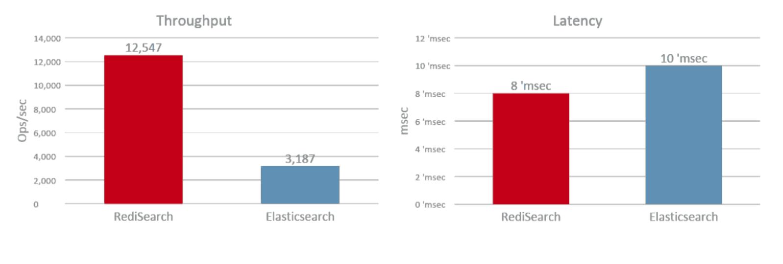 Search Benchmarking: RediSearch vs  Elasticsearch | Redis Labs