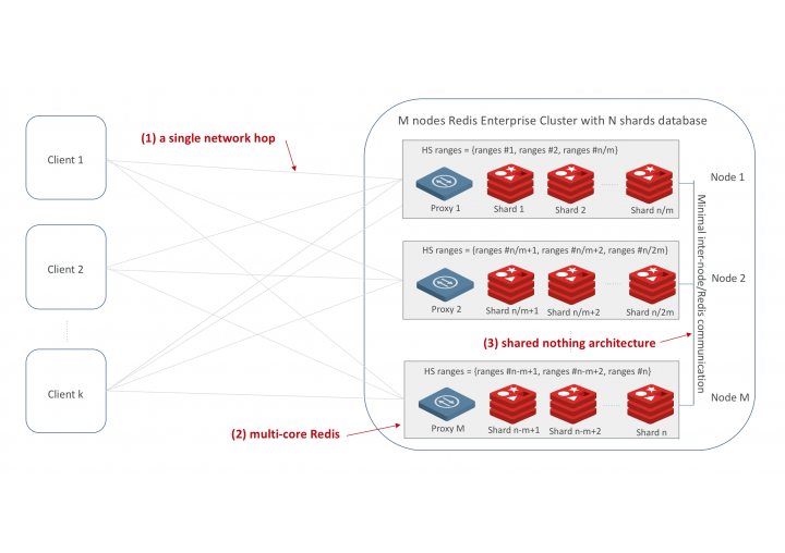 Redis Enterprise Extends Linear Scalability with 200M ops/sec @ <1ms latency on Only 40 AWS Instances