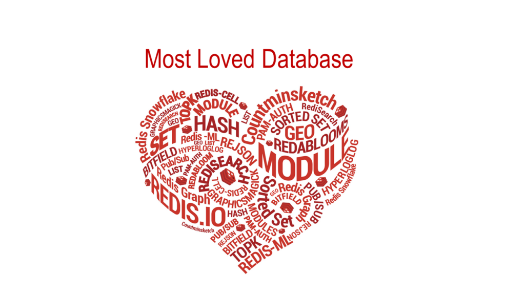 most loved database