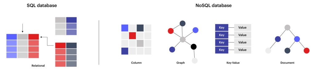 Example of SQL tabular structure vs NoSQL multimodel data formats