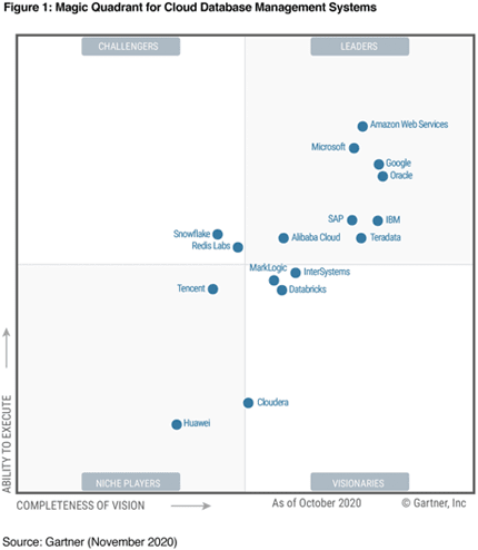 Gartner MQ for Cloud DBMS 2020