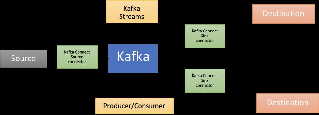 kafka map