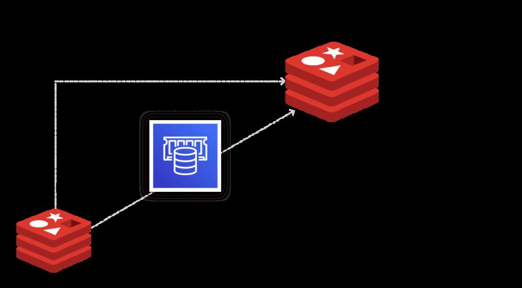 AWS partner page illustration showing paths to Redis Enterprise Cloud