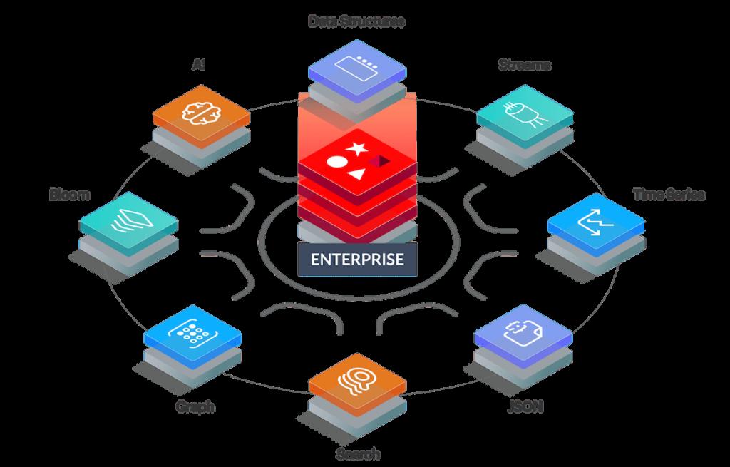 Redis Enterprise modules