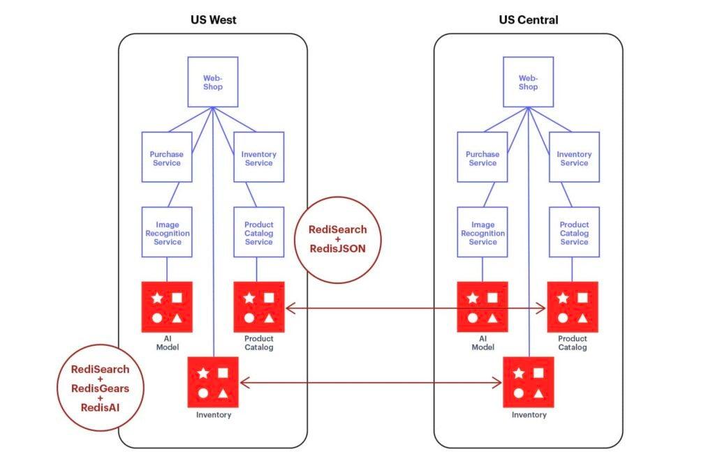 RedisMart application blog post image