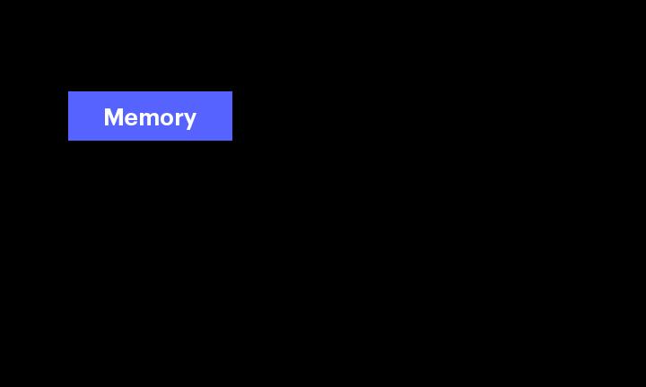 Bloom Filter Pattern