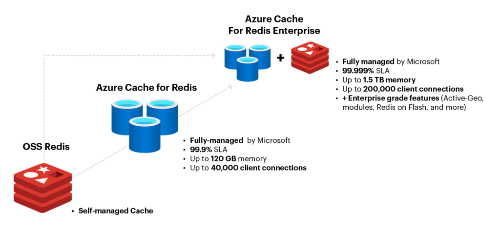 database and redis icons