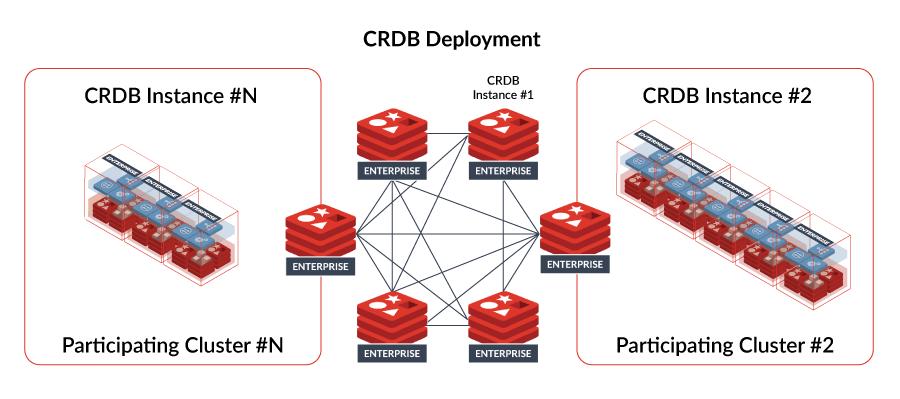 Diagram Active-Active CRDB Deployment