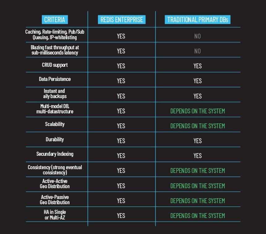 Databaseless table for Redis Enterprise vs. Traditional Primary DBs